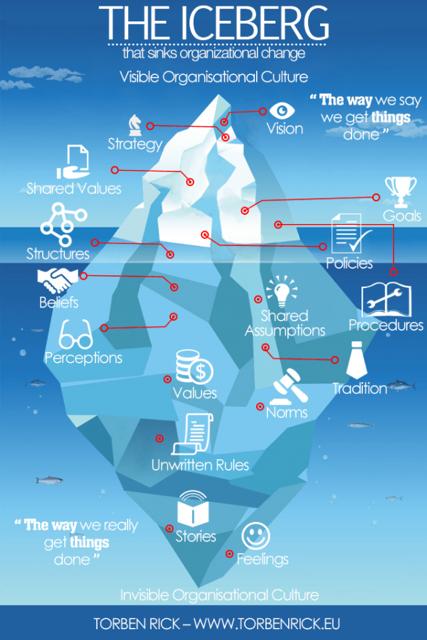 Organizational-culture-is-like-an-iceberg-e1422608195987