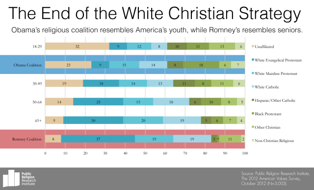 GotW-Obama-Romney-Coalitions-and-Age-by-Religion-11-12-2012-Final1-640x388