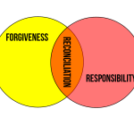 illustration of the relationship between forgiveness, responsibility, and reconciliation